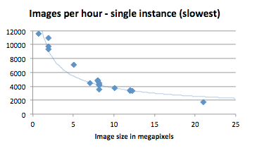 Images per Hour